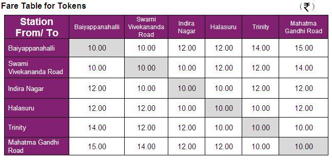 metro rail ticket prices in bangalore dating